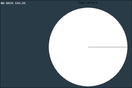 Grafico statistico dei tipi di errori che ha spedito